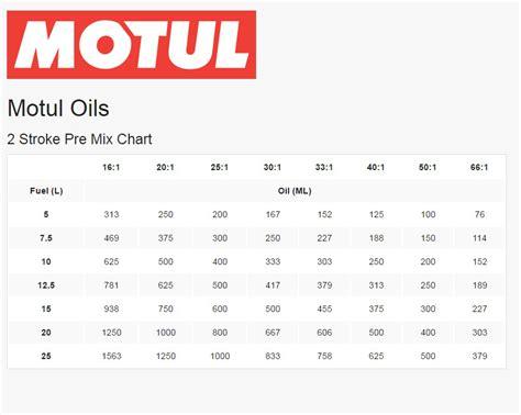 40 in gas range motul oils 2 stroke pre mix