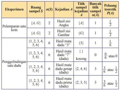 We did not find results for: Silabus Peluang Kelas 7 Daring Matematika : Os9uqdpadxghxm