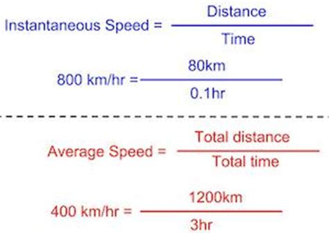 instantaneous speed definition formula  video