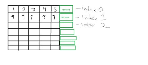 Javascript - remove array index depending on row index ...