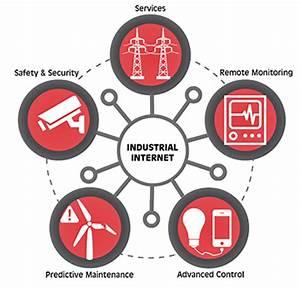 Energy & Utility | Industrial Internet Consortium