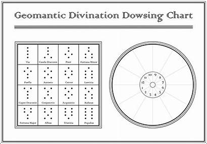 Pendulum Chart Charts Dowsing Divination Bing Templates