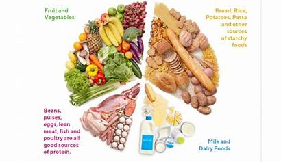 Healthy Eating Guide Five Fruit Eatwell Vegetables
