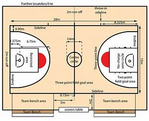 Basketball Australia Court Dimensions Basketball