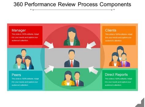 performance review process components  model