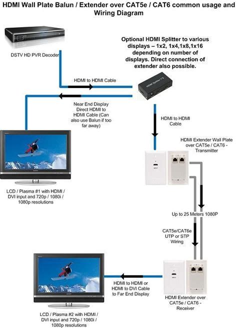 Cat Wiring Diagram Hdmi Extender Over Cate