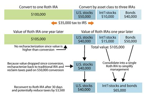 Ira To Roth Ira Conversion Rules  How To Retire Strong. Brandeis University Application Deadline. Life Alert Systems Reviews Dr Dawson Dentist. Milwaukee Website Design Heavy Equipment Rent. Top Free Advertising Sites Curved Glass Door. Free Online Accounting Courses With Certificates. Area Office On Aging Toledo Free Online Cpe. Web Design Cost Per Hour Effects Of Adoption. Locksmith Greenville Sc New York Maid Service