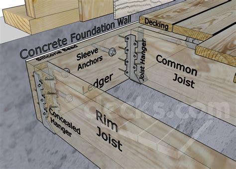 deck joist attachment decks ledger board attachment to a solid concrete
