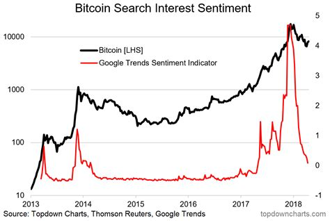 Keep up to date on what's happening with bitcoin, ethereum, ripple, bitcoin cash, and more. Interesting Charts On Bitcoin, And Other Cryptocurrencies ...