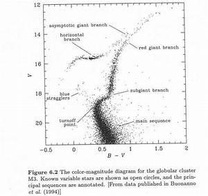 Color Magnitude Diagram Globular Cluster