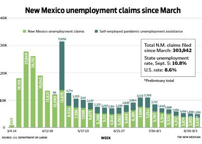 Santa Fe county unemployment claims drop to four times ...