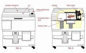 3d Printing Gif
