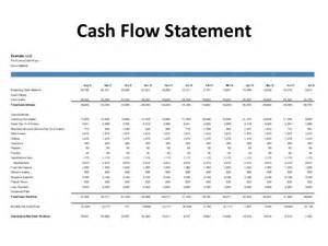 Statement Of Flows Template Excel Financial Food For Thought Entrepreneur Foodie Session