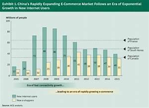 Understanding China's E-commerce Market — China Internet Watch