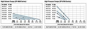Standard Pump Sp Series