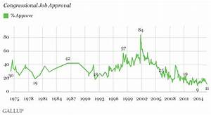 Congress' Job Approval Rating Slips to 11%