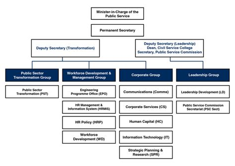 Our Organisational Structure | Public Service Division