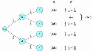 Stochastik Wahrscheinlichkeit Berechnen : baumdiagramm mathe artikel ~ Themetempest.com Abrechnung
