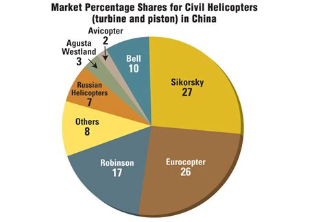 analyst expect slow growth chinese helo market business aviation