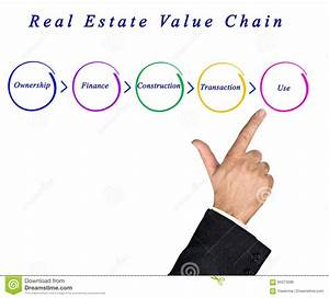 Real Estate Value Chain Stock Photo  Image Of Hand