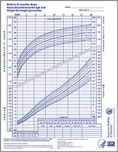 Infant Growth Chart Who Growth Chart Boys 0 24 Months Aap