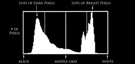 histogram explained