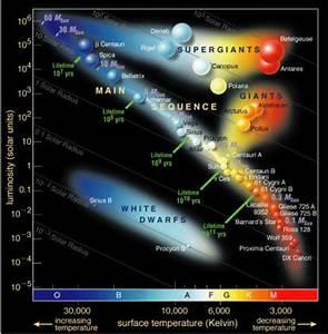 2  The Hertzsprung