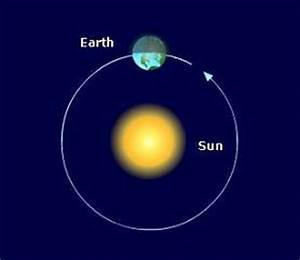 Earth's Orbit | National Schools' Observatory