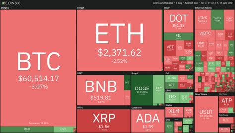 Dogecoin Overtakes Tether in Market Cap After Making New ...