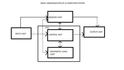 Basics Computer Organisation Science Competition