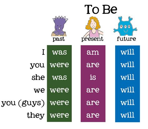 conjugation chart google search teaching english