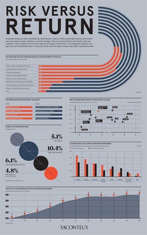 Risk Versus Return #infographic #Finance   Infographic ...