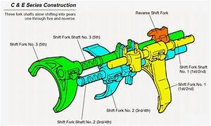 Transmission  Automotive Engineering Fundamental  Toyota