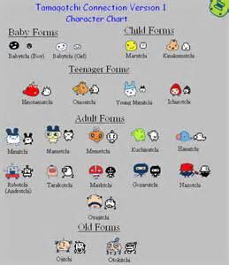 Tamagotchi Character Chart