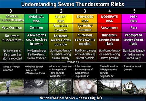Understanding the new Storm Prediction Center severe ...