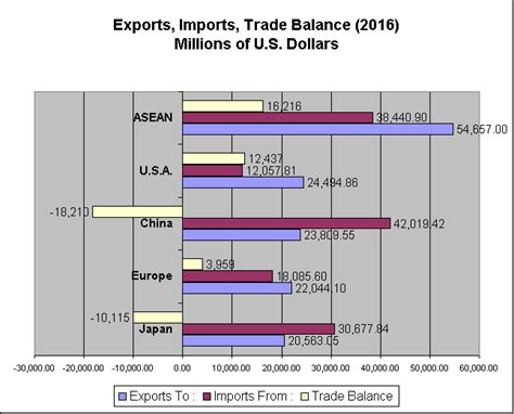 Trade Balance 1991-2016. Imports And Exports By