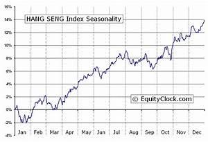 HANG SENG Index (^HSI) Seasonal Chart 〉 Equity Clock