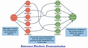 Internet Packet  Definition  U0026 Explanation