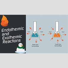 Endothermic And Exothermic Reactions  Hindi Youtube