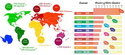 Did You Guys Know That English Isnt The Most Spoken