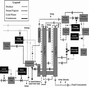 9 Schematic Diagram Of Evaporator In Split Effect