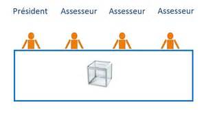 Assesseur Bureau De Vote Election Professionnelle by Pr 233 Sident De Bureau De Vote Ou Assesseur Comment Faire