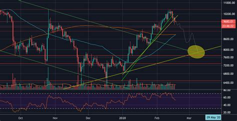 Coinbase (nasdaq:coin) is one of the most highly anticipated ipos the market has seen in some time. BITCOIN SHORT for COINBASE:BTCUSD by toastedcharm — TradingView UK