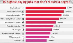 10 Highest Paying Jobs That Don't Require A Degree | Fatherly