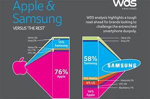 Apple and Samsung vs. The Rest | Q Costa Rica