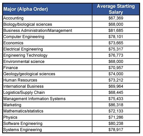 Unique Electrical Engineer Masters Salary Wallpapers Brg