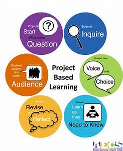 Project Based Learning Schools (3rd - 12th Grade ...