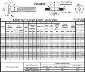 Sts Industrial Socket Flat Technical Data