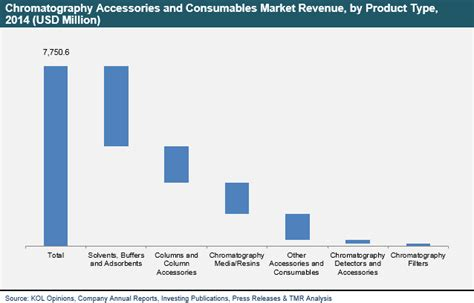 Chromatography Accessories and Consumables Market- Global ...