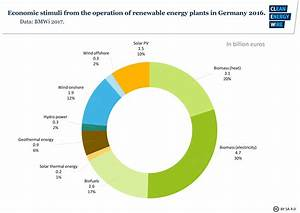 Onshore Wind Power In Germany
